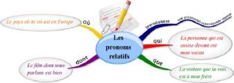 PRONOMS RELATIFS GRAMMAIRE